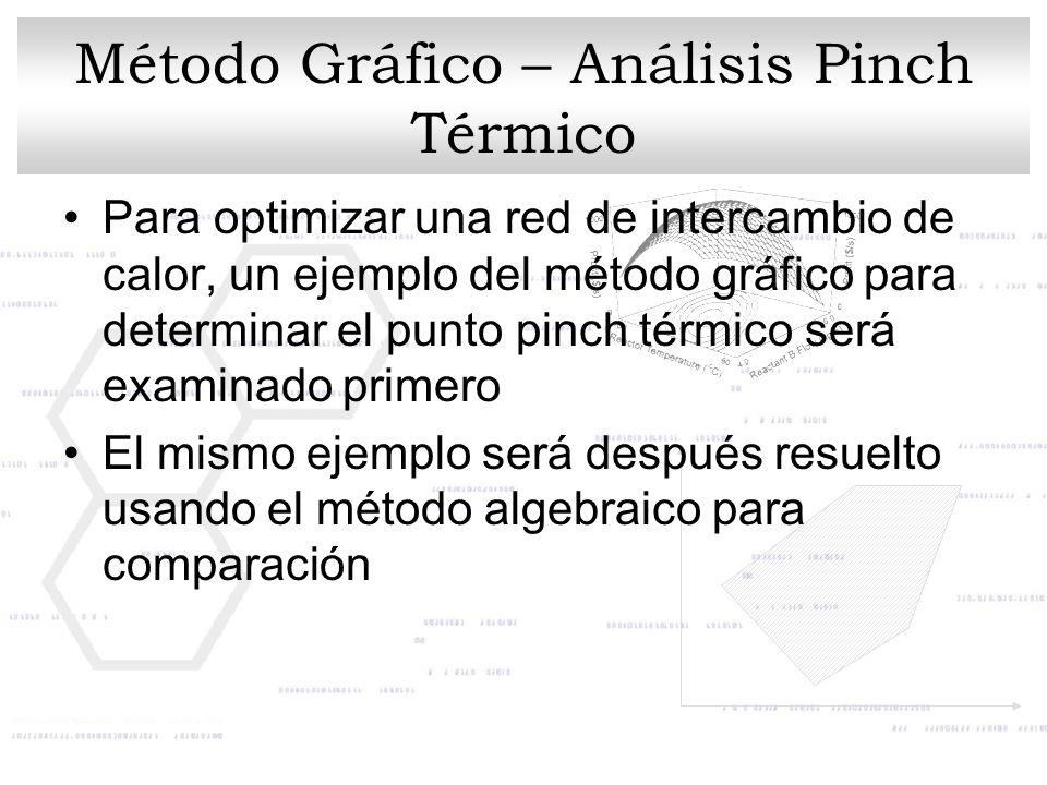 Método Gráfico – Análisis Pinch Térmico
