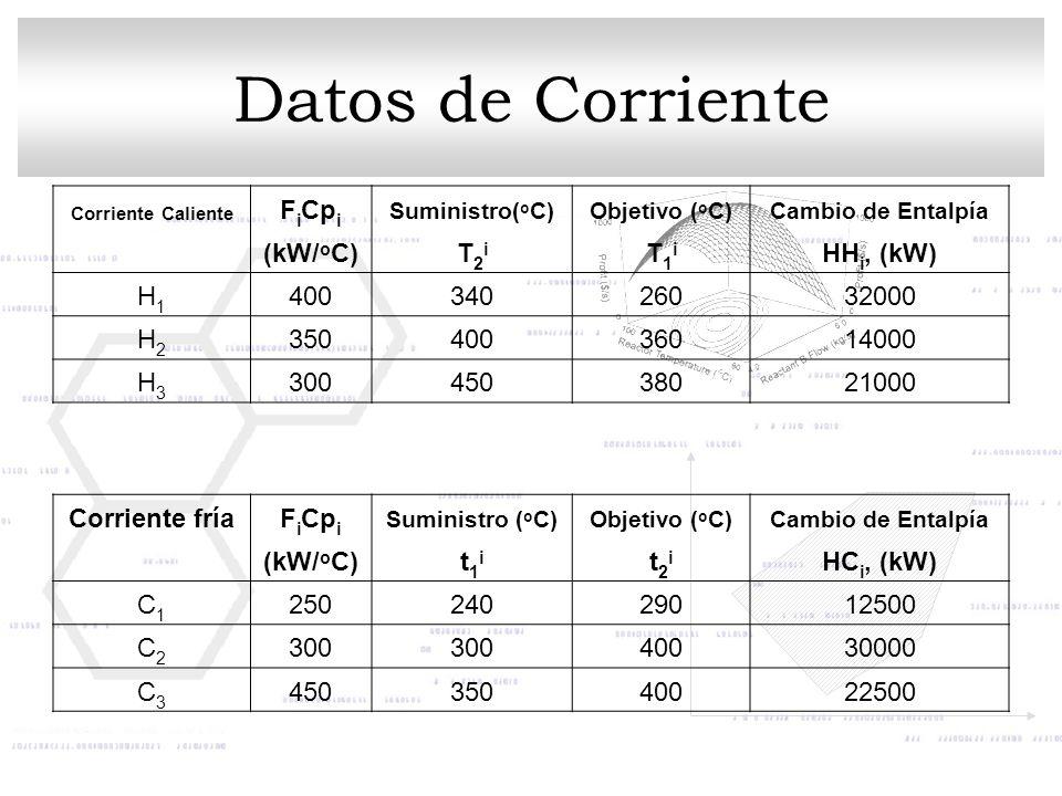 Datos de Corriente FiCpi (kW/oC) T2i T1i HHi, (kW) H1 400 340 260