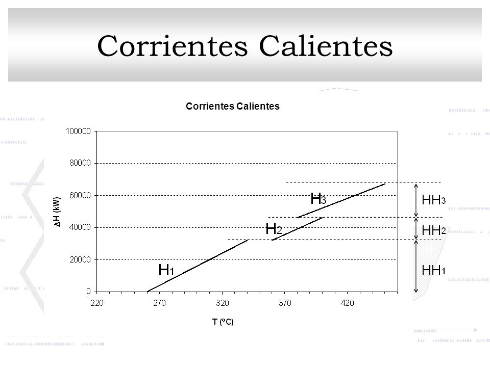 Corrientes Calientes Corrientes Calientes
