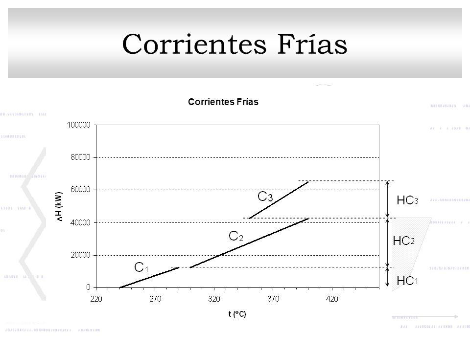 Corrientes Frías Corrientes Frías