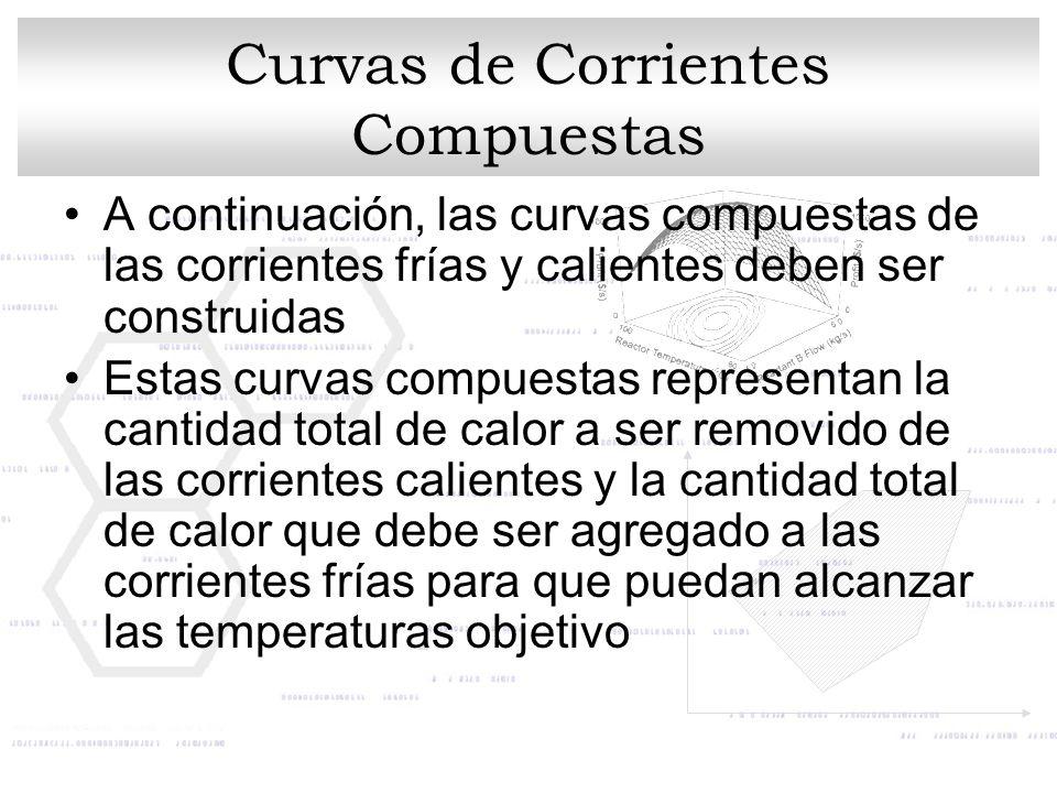 Curvas de Corrientes Compuestas