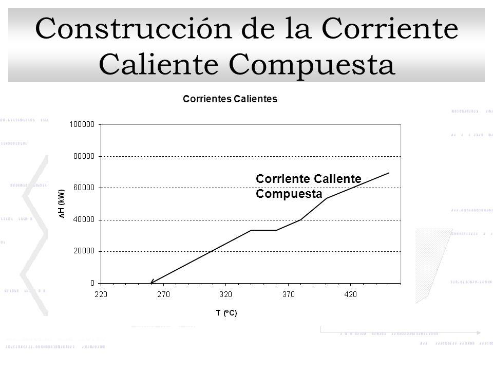 Construcción de la Corriente Caliente Compuesta