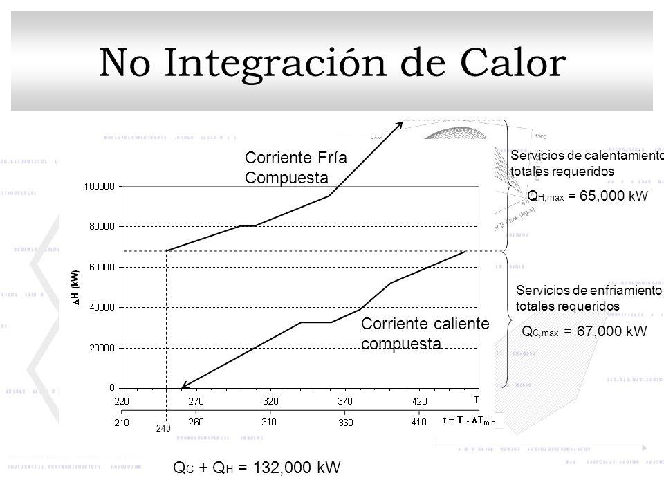 No Integración de Calor