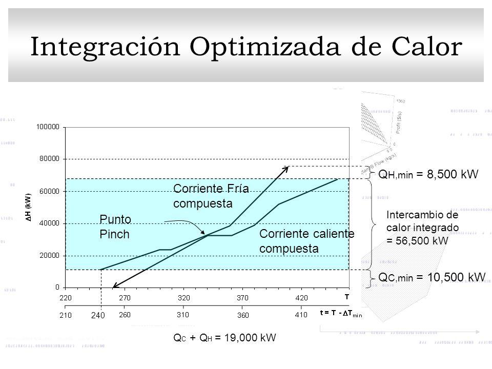 Integración Optimizada de Calor