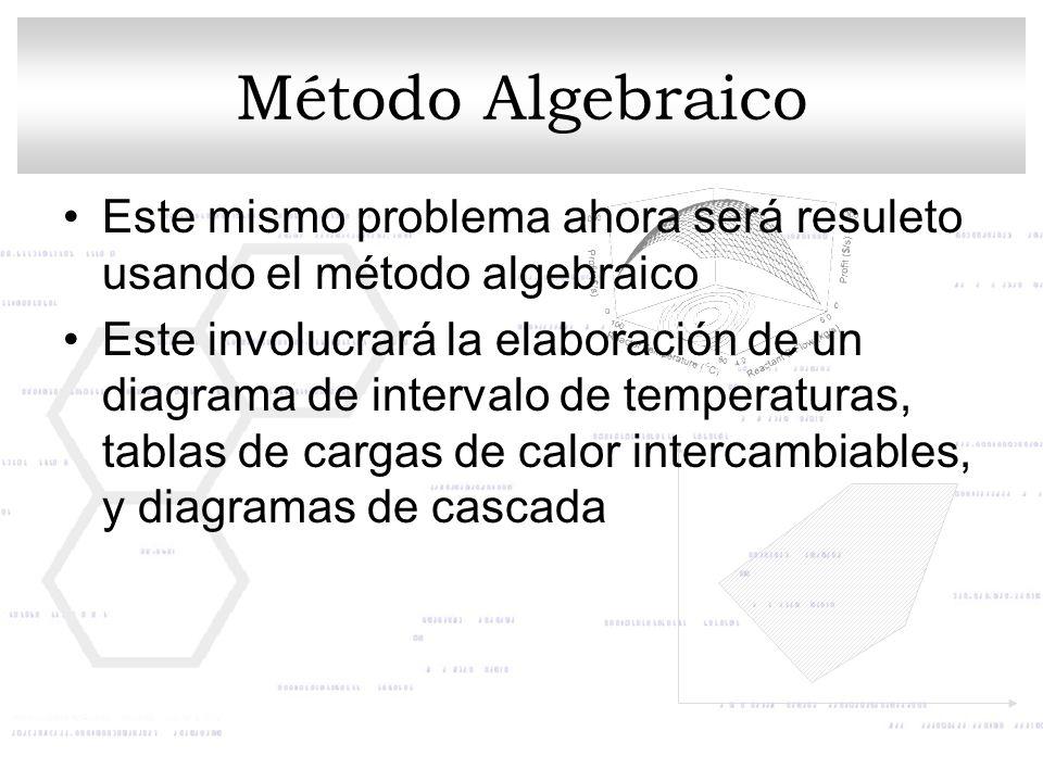 Método Algebraico Este mismo problema ahora será resuleto usando el método algebraico.