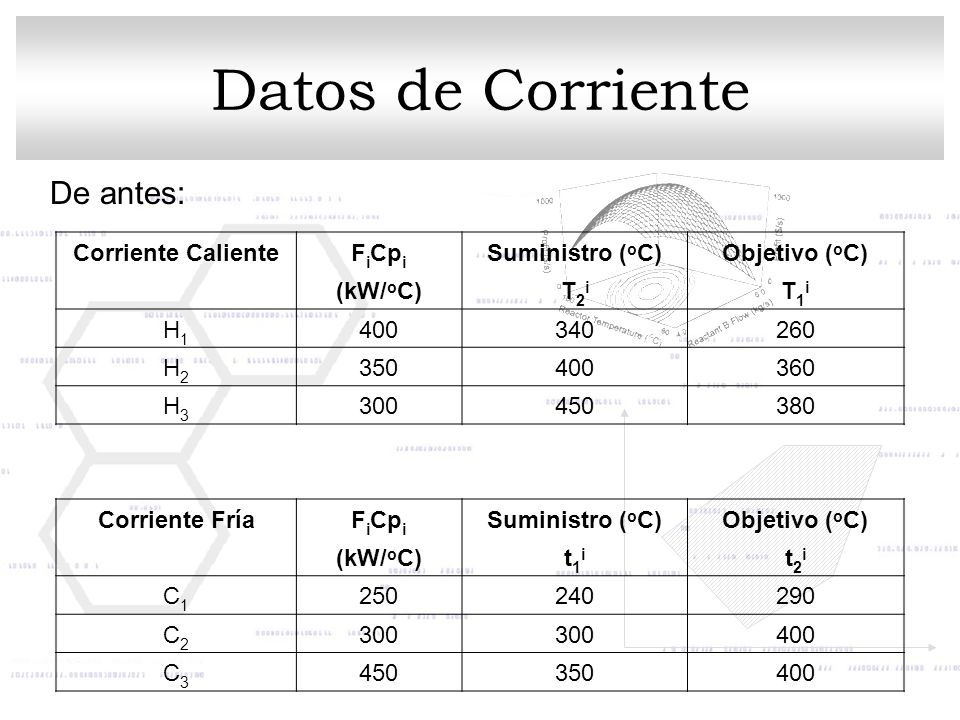 Datos de Corriente De antes: Corriente Caliente FiCpi Suministro (oC)