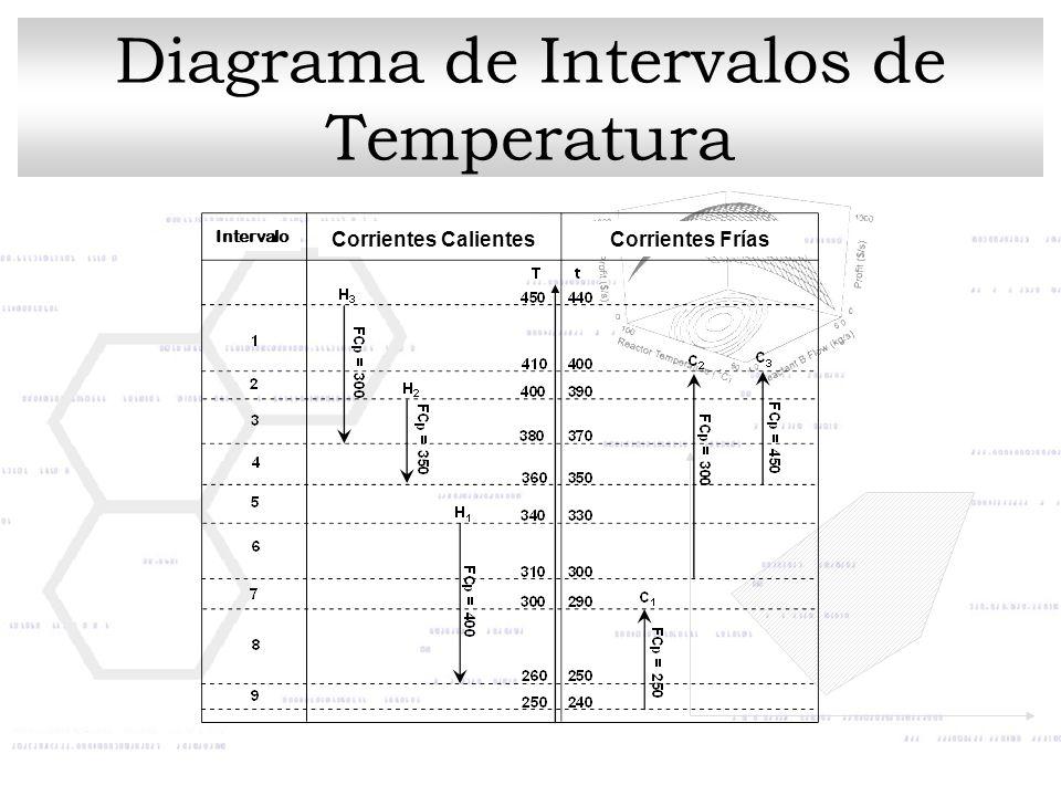 Diagrama de Intervalos de Temperatura
