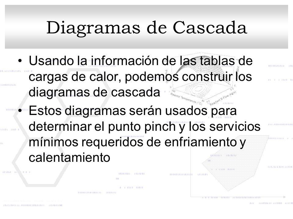 Diagramas de Cascada Usando la información de las tablas de cargas de calor, podemos construir los diagramas de cascada.
