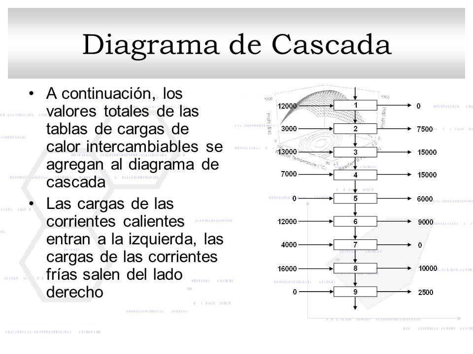 Diagrama de Cascada A continuación, los valores totales de las tablas de cargas de calor intercambiables se agregan al diagrama de cascada.