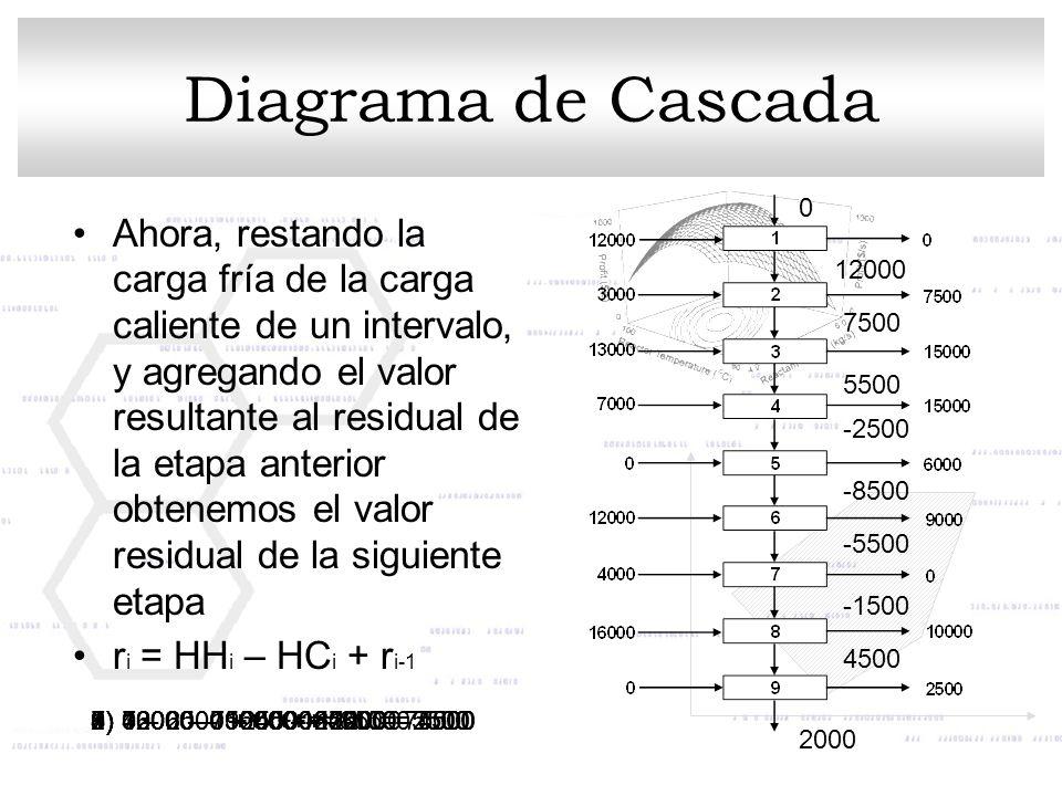 Diagrama de Cascada