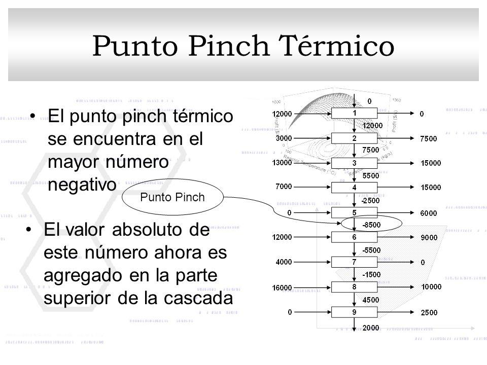 Punto Pinch Térmico El punto pinch térmico se encuentra en el mayor número negativo. Punto Pinch.