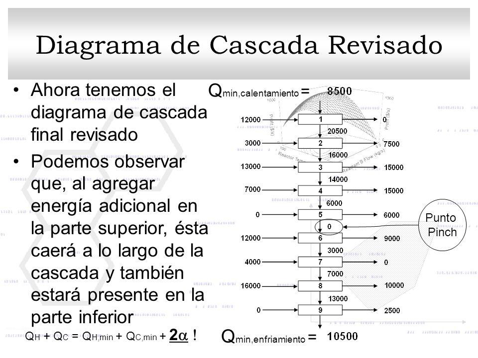 Diagrama de Cascada Revisado