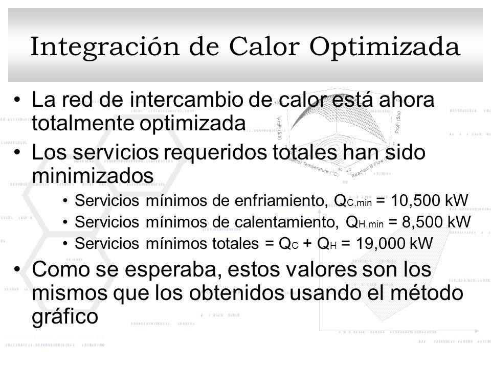 Integración de Calor Optimizada