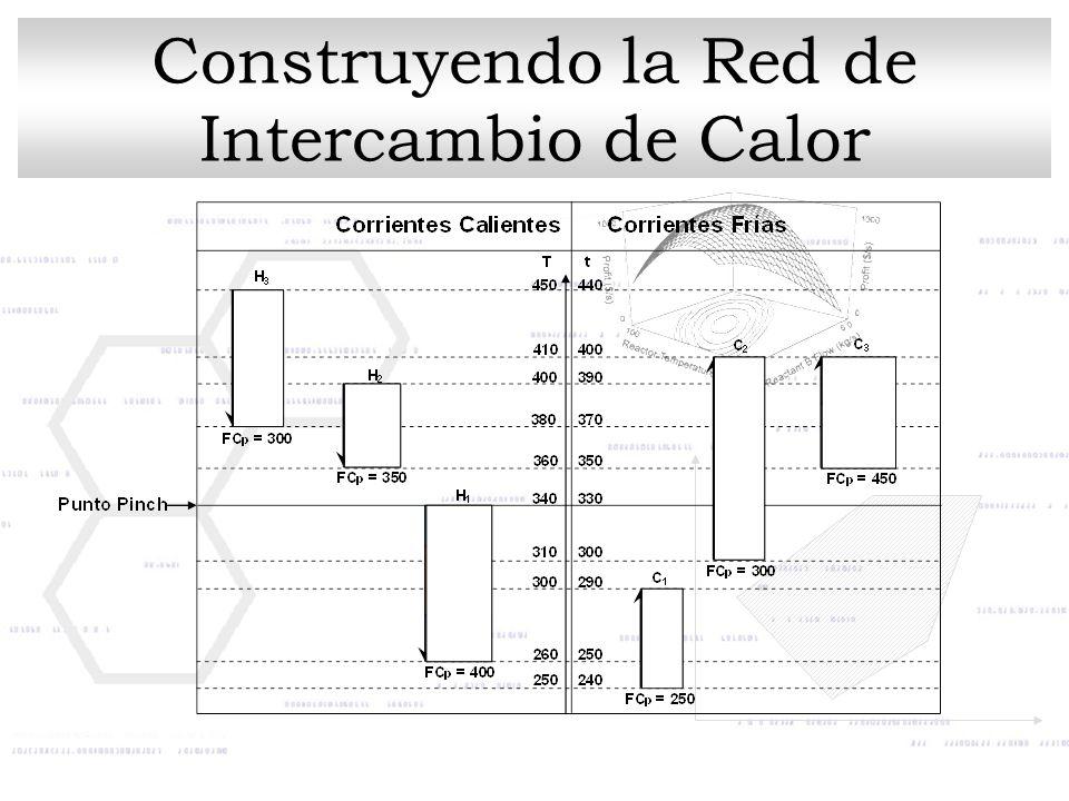 Construyendo la Red de Intercambio de Calor