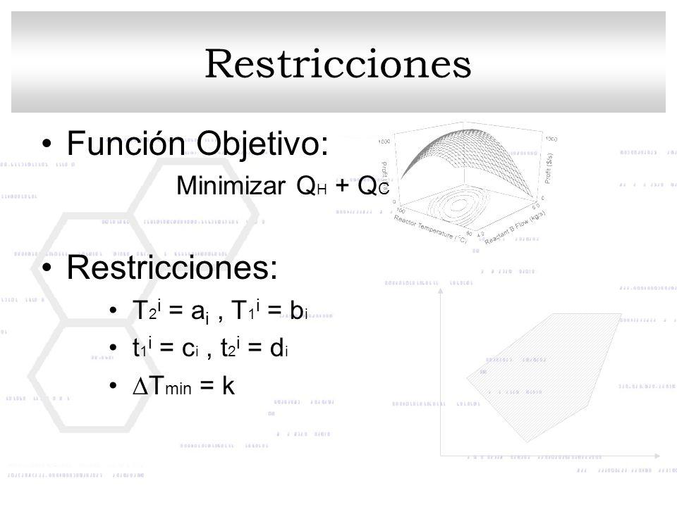 Restricciones Función Objetivo: Restricciones: Minimizar QH + QC