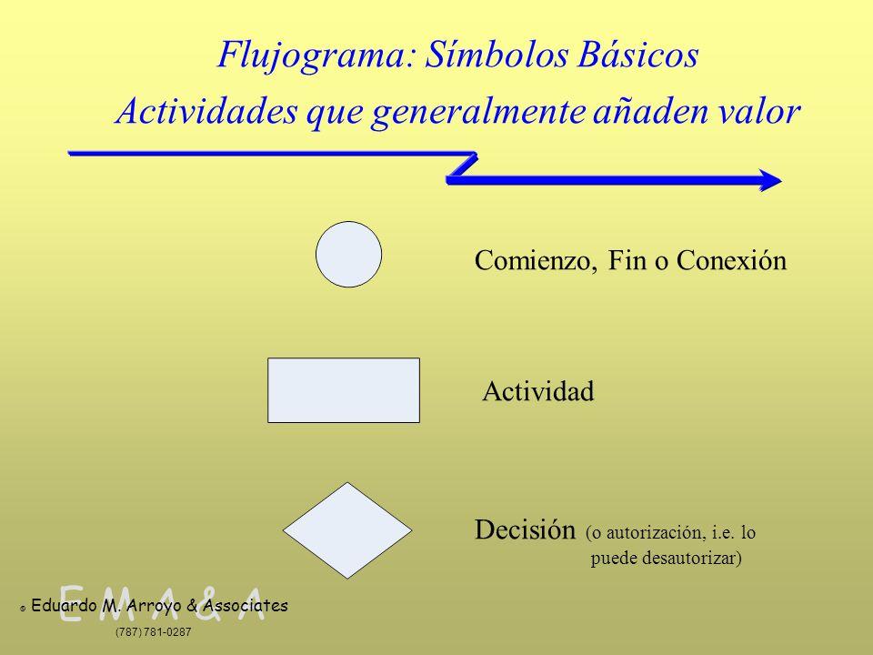 Flujograma: Símbolos Básicos Actividades que generalmente añaden valor