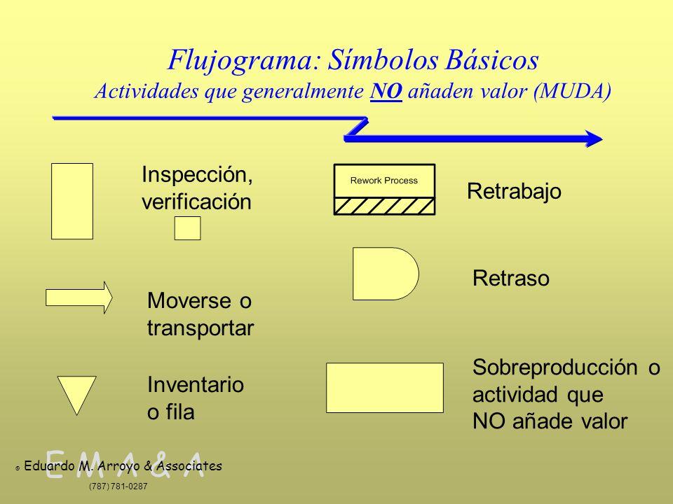 Flujograma: Símbolos Básicos Actividades que generalmente NO añaden valor (MUDA)