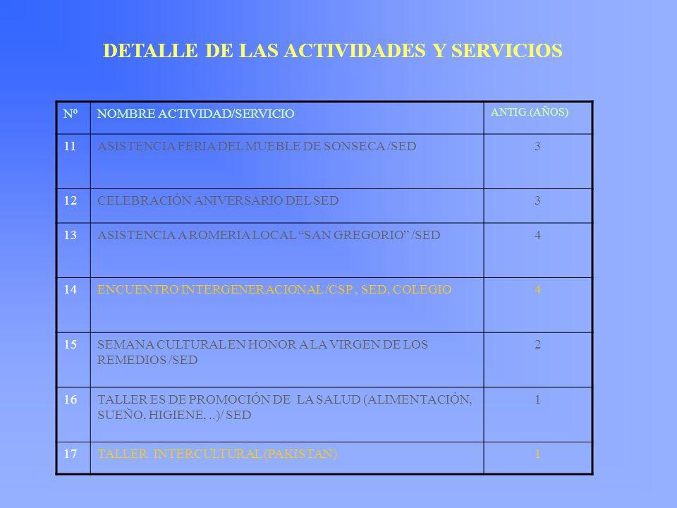 DETALLE DE LAS ACTIVIDADES Y SERVICIOS