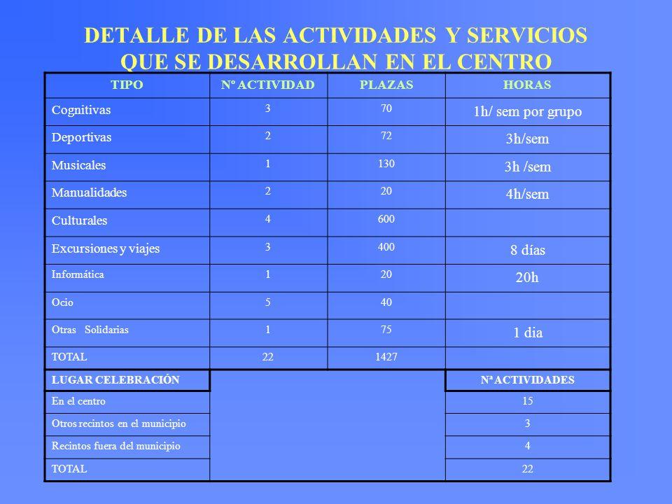 DETALLE DE LAS ACTIVIDADES Y SERVICIOS QUE SE DESARROLLAN EN EL CENTRO