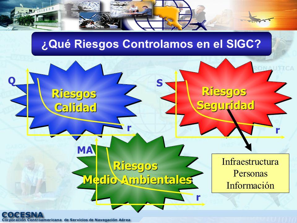 ¿Qué Riesgos Controlamos en el SIGC