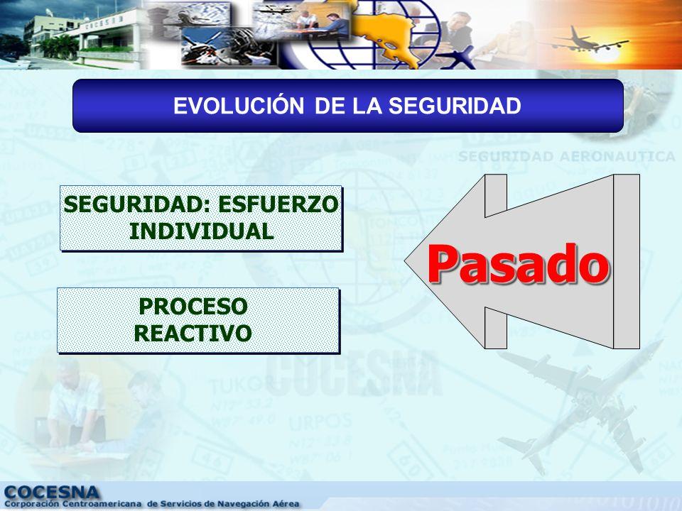 EVOLUCIÓN DE LA SEGURIDAD SEGURIDAD: ESFUERZO INDIVIDUAL
