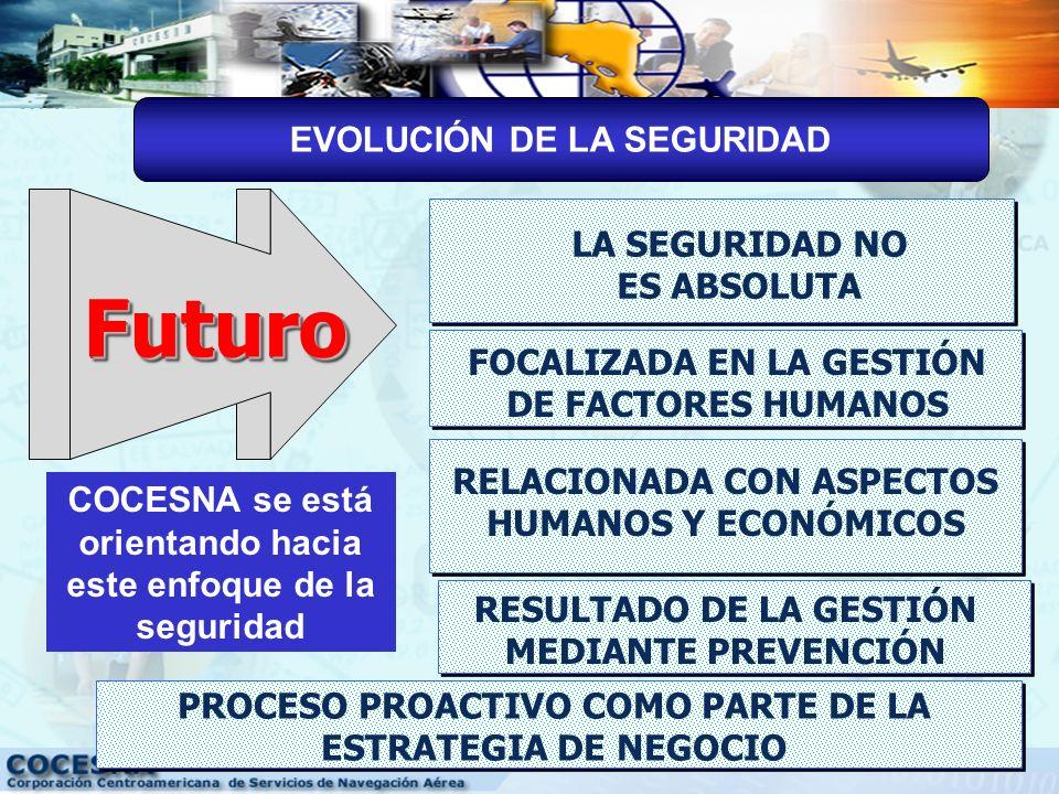 Futuro EVOLUCIÓN DE LA SEGURIDAD LA SEGURIDAD NO ES ABSOLUTA