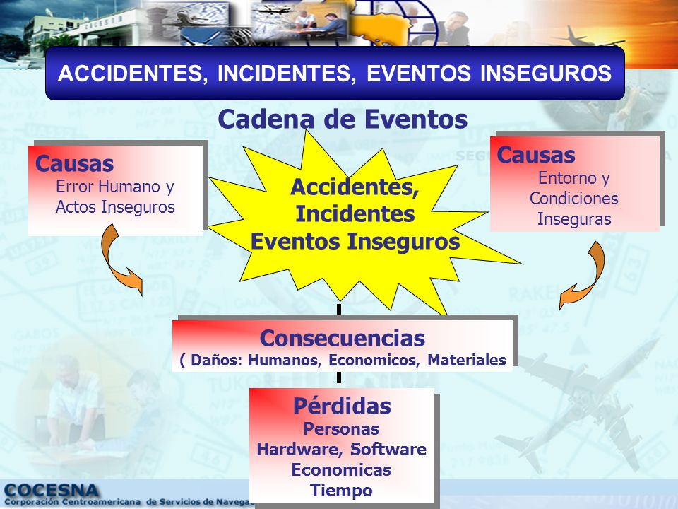 Cadena de Eventos ACCIDENTES, INCIDENTES, EVENTOS INSEGUROS Causas