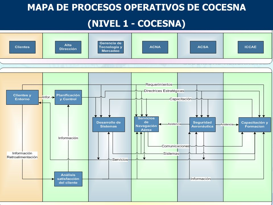 MAPA DE PROCESOS OPERATIVOS DE COCESNA