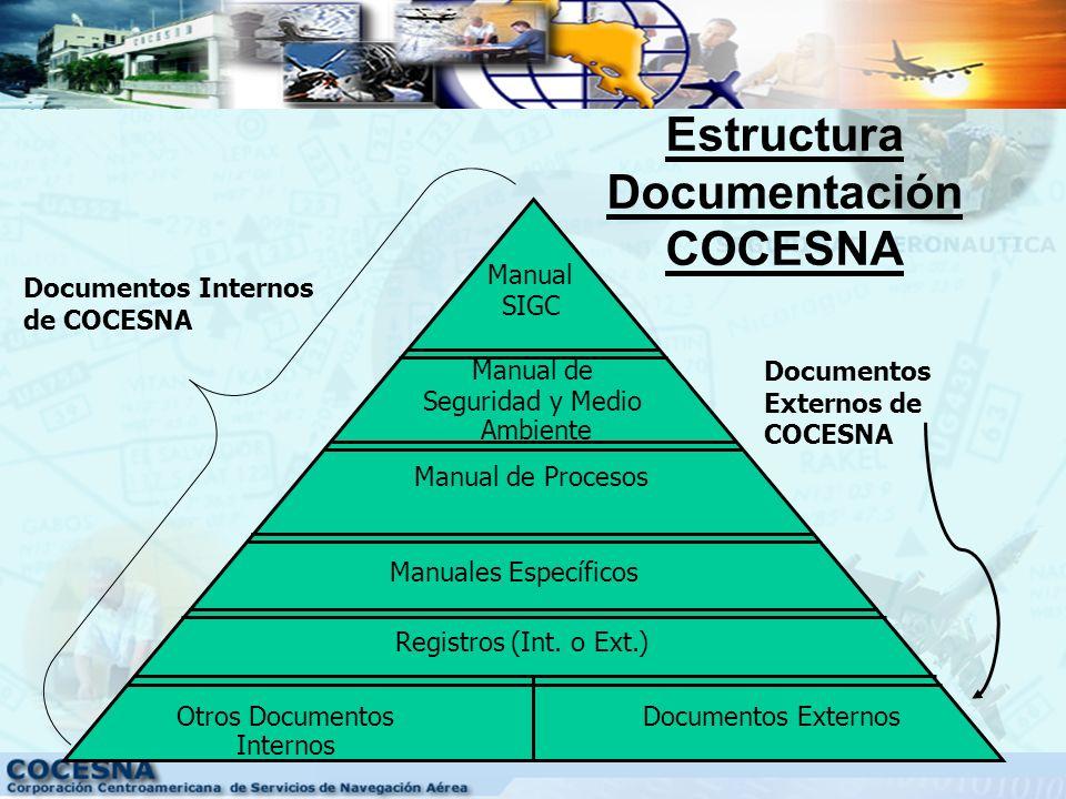 Estructura Documentación COCESNA
