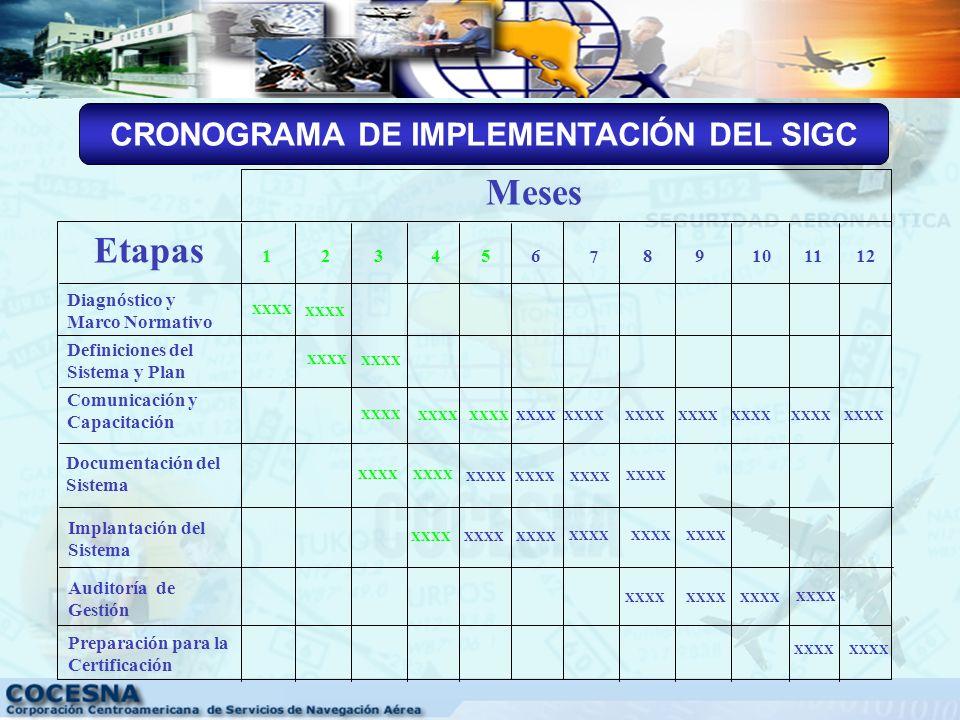 CRONOGRAMA DE IMPLEMENTACIÓN DEL SIGC