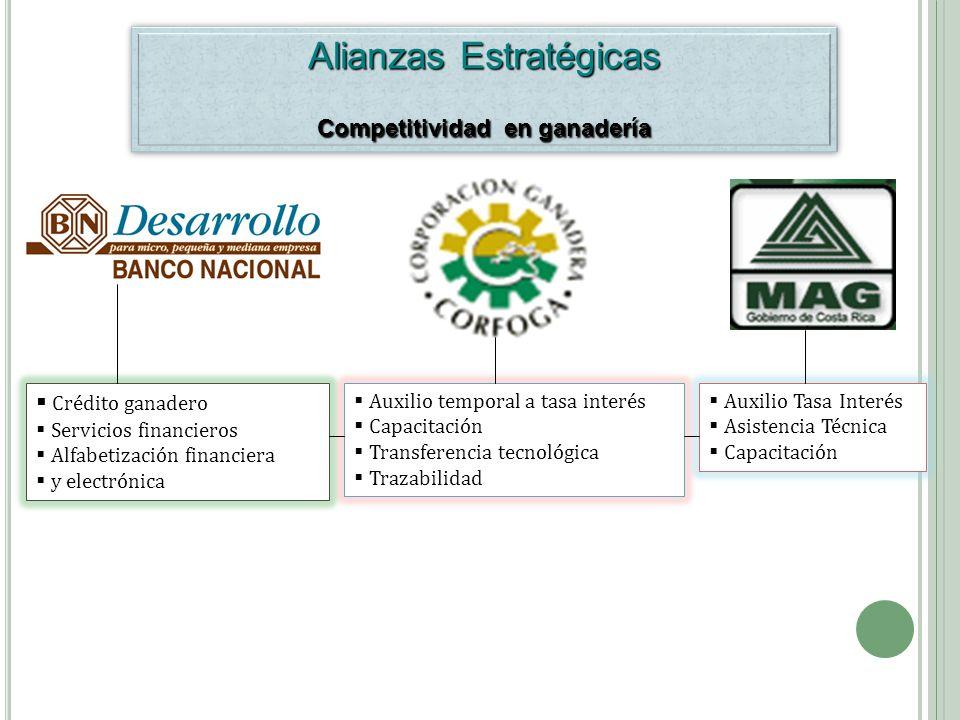Competitividad en ganadería