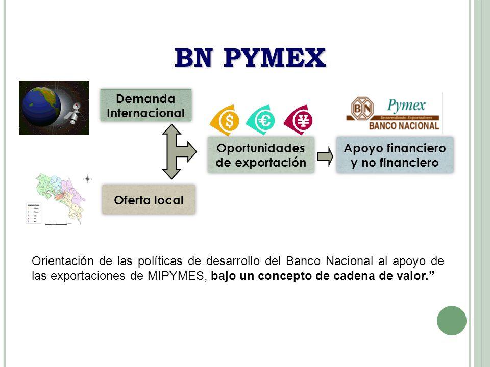 BN PYMEX Demanda Internacional Oferta local Oportunidades
