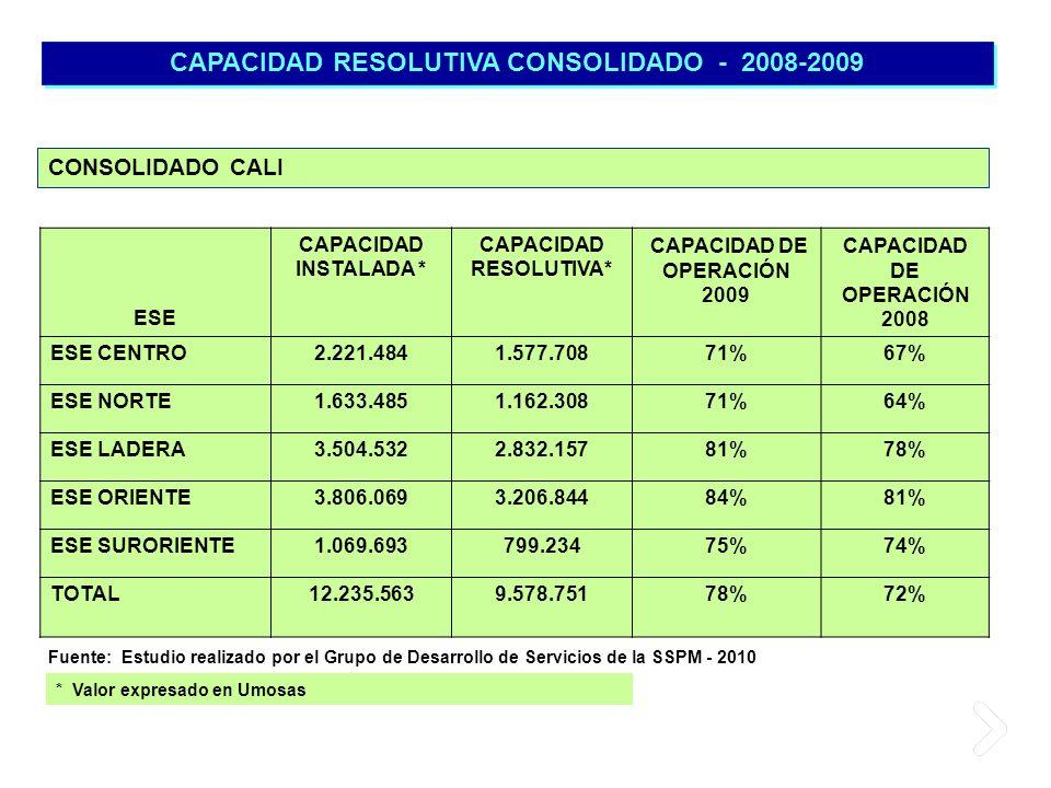 CAPACIDAD RESOLUTIVA CONSOLIDADO - 2008-2009