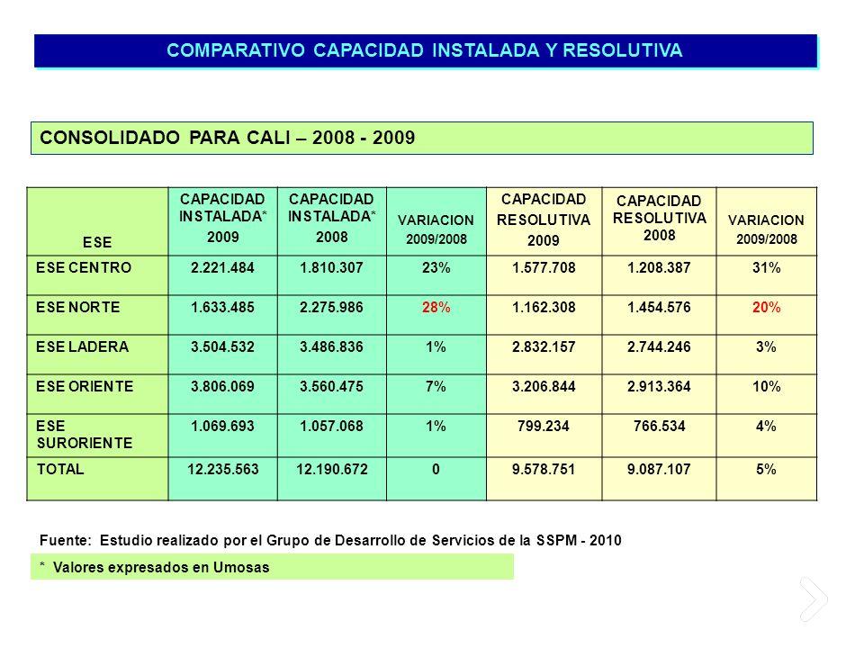 COMPARATIVO CAPACIDAD INSTALADA Y RESOLUTIVA