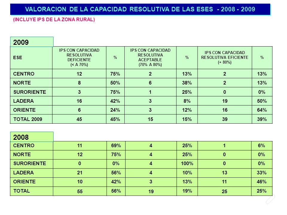 VALORACION DE LA CAPACIDAD RESOLUTIVA DE LAS ESES - 2008 - 2009