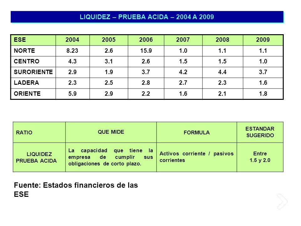 LIQUIDEZ – PRUEBA ACIDA – 2004 A 2009