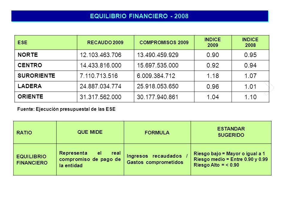 EQUILIBRIO FINANCIERO - 2008