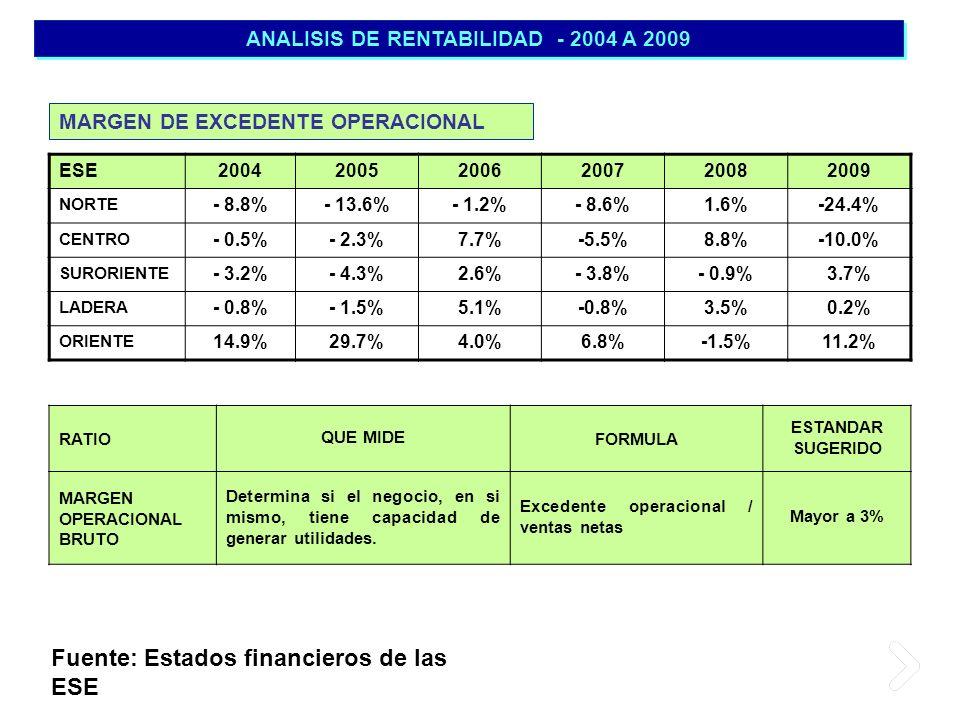 ANALISIS DE RENTABILIDAD - 2004 A 2009