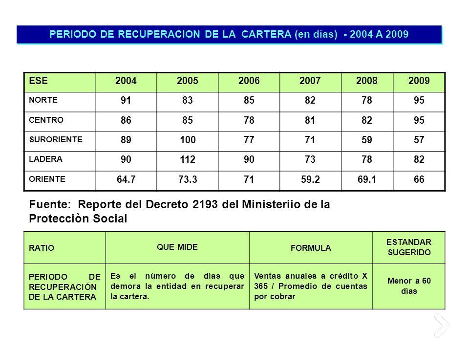 PERIODO DE RECUPERACION DE LA CARTERA (en días) - 2004 A 2009