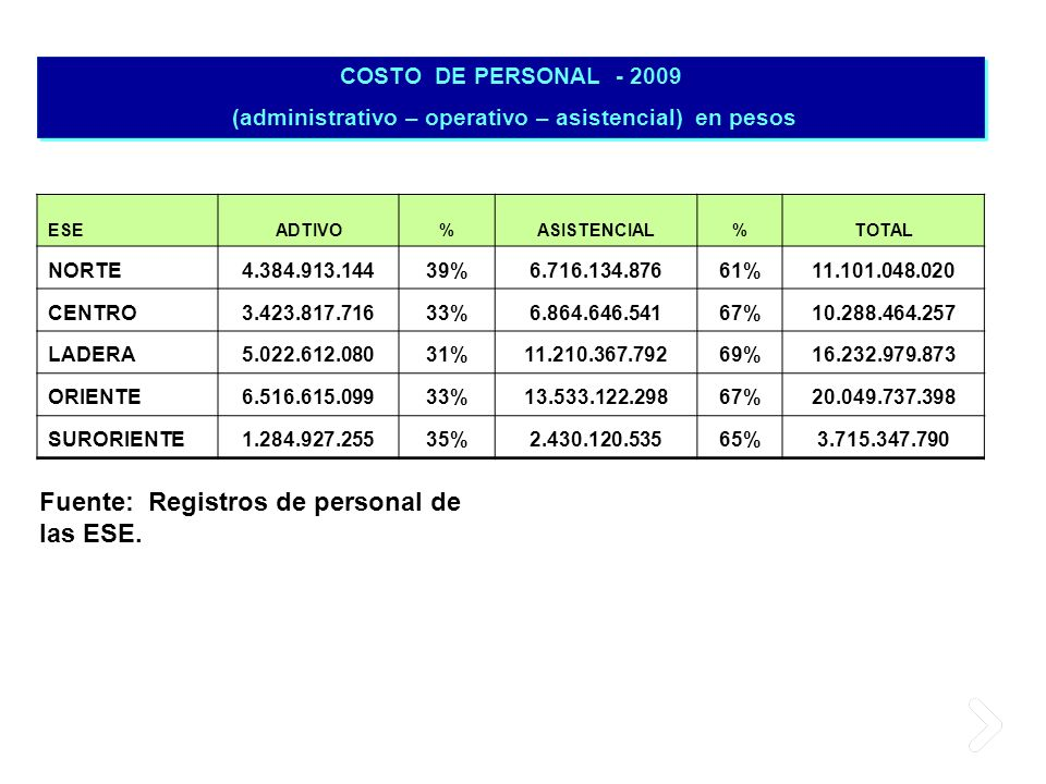 (administrativo – operativo – asistencial) en pesos