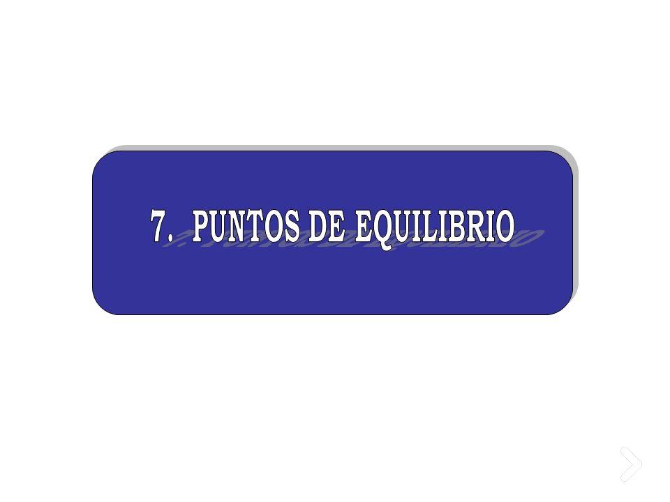 7. PUNTOS DE EQUILIBRIO