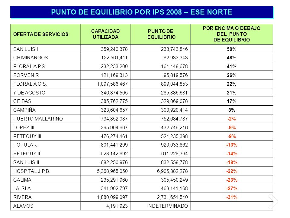 PUNTO DE EQUILIBRIO POR IPS 2008 – ESE NORTE DEL PUNTO DE EQUILIBRIO