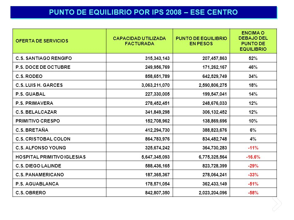 PUNTO DE EQUILIBRIO POR IPS 2008 – ESE CENTRO