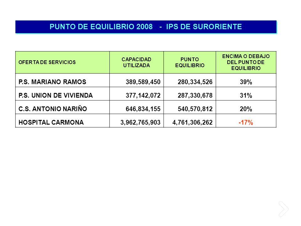 PUNTO DE EQUILIBRIO 2008 - IPS DE SURORIENTE