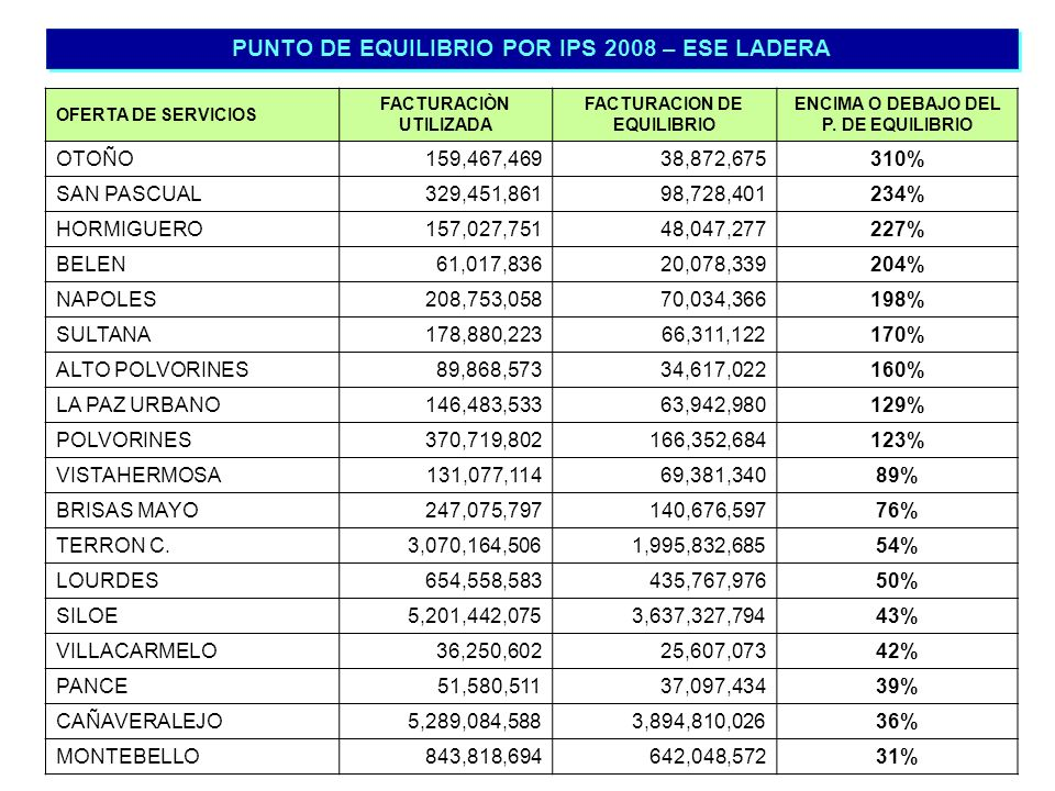 PUNTO DE EQUILIBRIO POR IPS 2008 – ESE LADERA