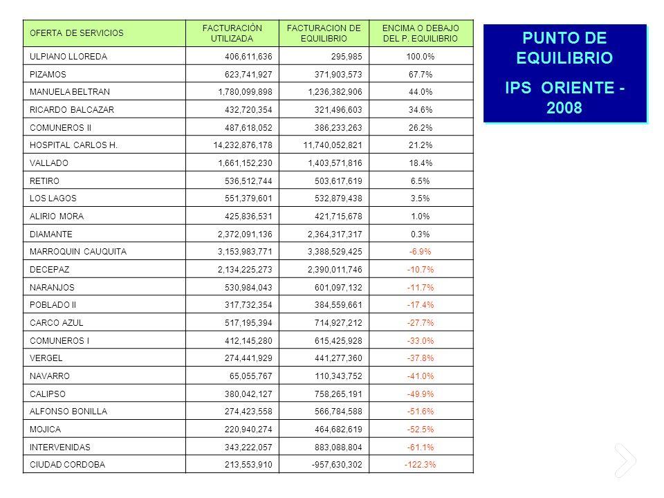 PUNTO DE EQUILIBRIO IPS ORIENTE - 2008