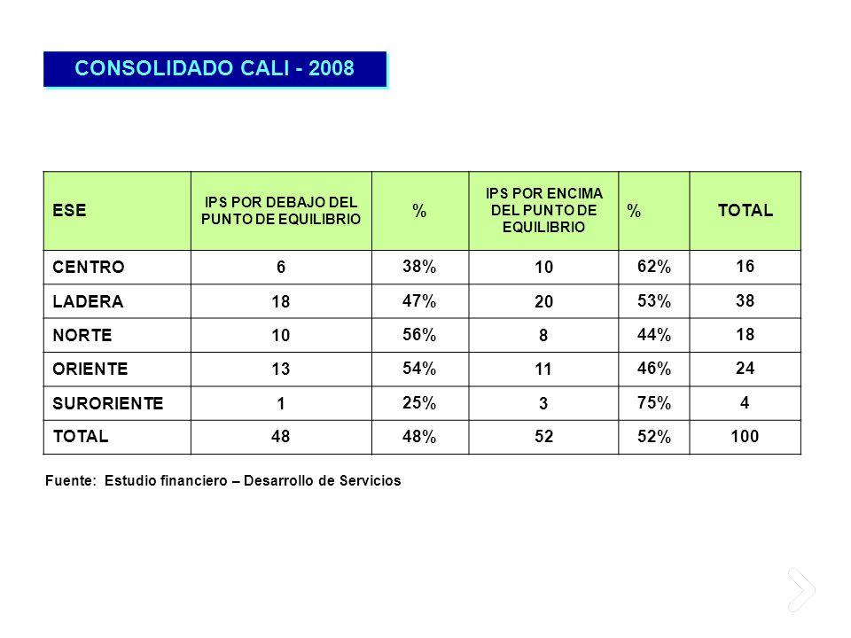 CONSOLIDADO CALI - 2008 ESE % TOTAL CENTRO 6 38% 10 62% 16 LADERA 18