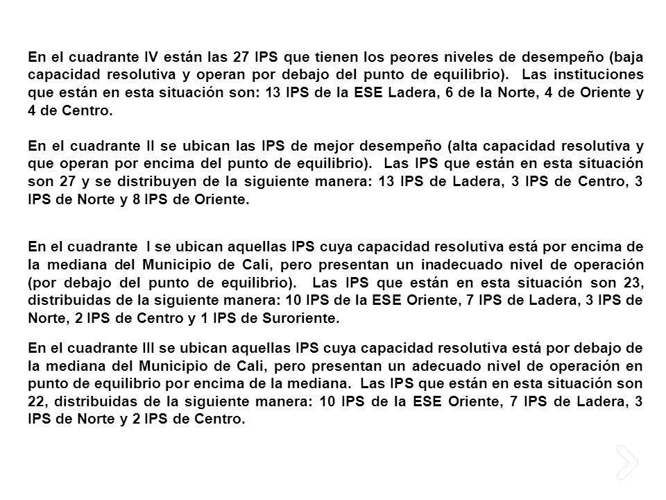En el cuadrante IV están las 27 IPS que tienen los peores niveles de desempeño (baja capacidad resolutiva y operan por debajo del punto de equilibrio). Las instituciones que están en esta situación son: 13 IPS de la ESE Ladera, 6 de la Norte, 4 de Oriente y 4 de Centro.