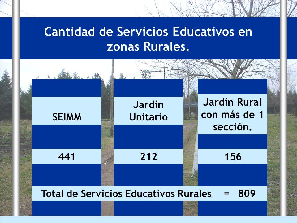 Cantidad de Servicios Educativos en zonas Rurales.