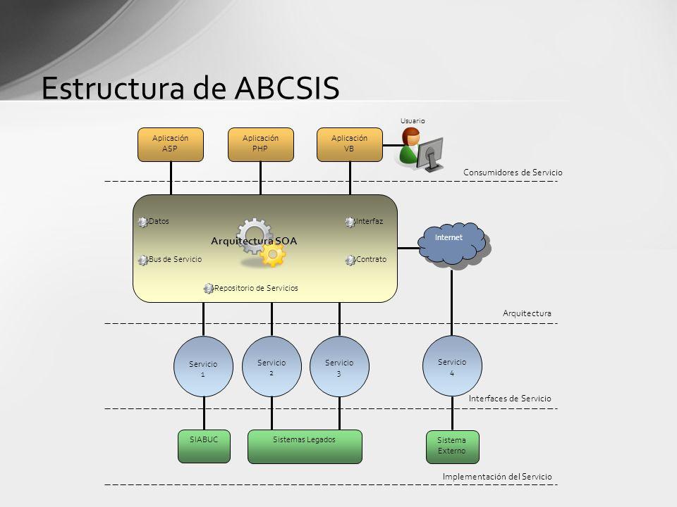 Estructura de ABCSIS Arquitectura SOA Consumidores de Servicio